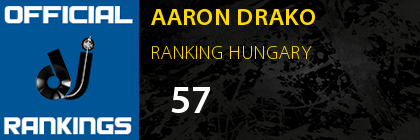 AARON DRAKO RANKING HUNGARY
