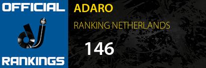 ADARO RANKING NETHERLANDS