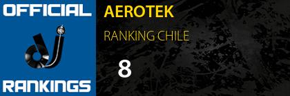 AEROTEK RANKING CHILE