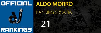 ALDO MORRO RANKING CROATIA