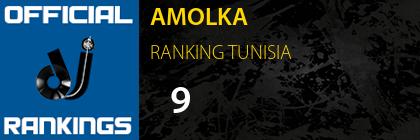 AMOLKA RANKING TUNISIA