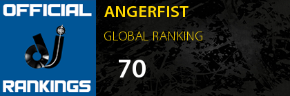 ANGERFIST GLOBAL RANKING