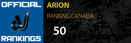 ARION RANKING CANADA