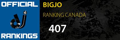 BIGJO RANKING CANADA