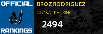 BROZ RODRIGUEZ GLOBAL RANKING