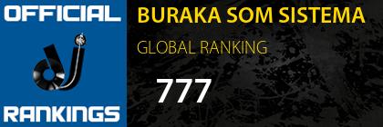 BURAKA SOM SISTEMA GLOBAL RANKING