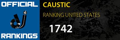 CAUSTIC RANKING UNITED STATES