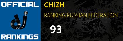 CHIZH RANKING RUSSIAN FEDERATION