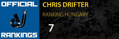 CHRIS DRIFTER RANKING HUNGARY