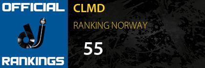 CLMD RANKING NORWAY