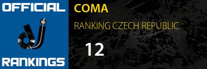 COMA RANKING CZECH REPUBLIC