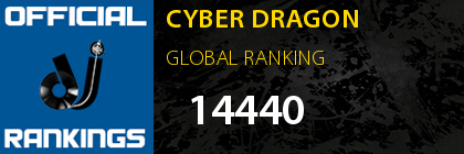 CYBER DRAGON GLOBAL RANKING