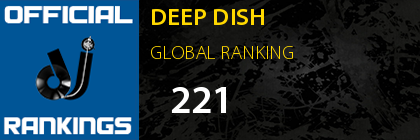 DEEP DISH GLOBAL RANKING