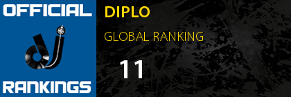 DIPLO GLOBAL RANKING