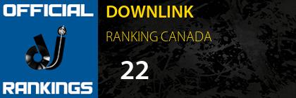 DOWNLINK RANKING CANADA
