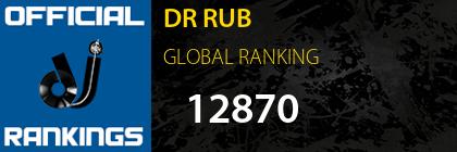 DR RUB GLOBAL RANKING