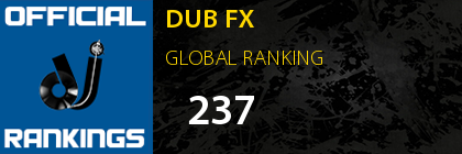 DUB FX GLOBAL RANKING