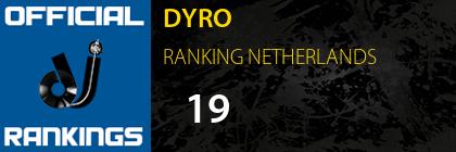DYRO RANKING NETHERLANDS