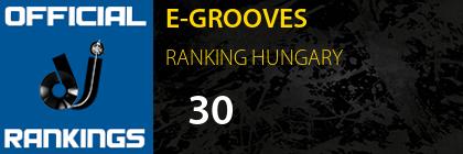 E-GROOVES RANKING HUNGARY