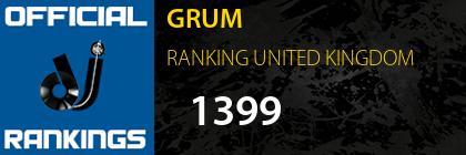 GRUM RANKING UNITED KINGDOM