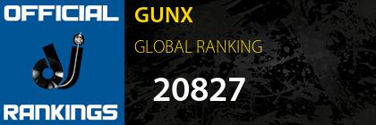 GUNX GLOBAL RANKING