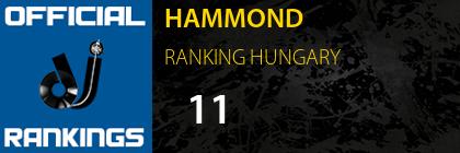 HAMMOND RANKING HUNGARY