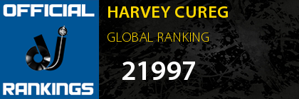 HARVEY CUREG GLOBAL RANKING