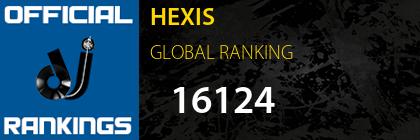 HEXIS GLOBAL RANKING