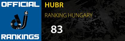 HUBR RANKING HUNGARY