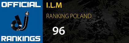 I.L.M RANKING POLAND