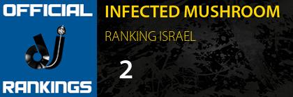 INFECTED MUSHROOM RANKING ISRAEL