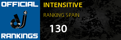 INTENSITIVE RANKING SPAIN