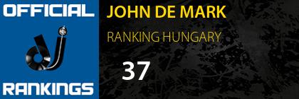 JOHN DE MARK RANKING HUNGARY