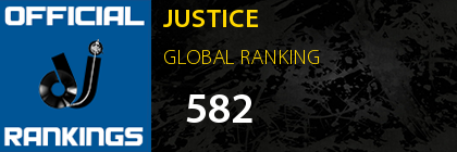 JUSTICE GLOBAL RANKING