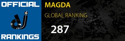MAGDA GLOBAL RANKING