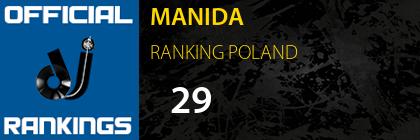MANIDA RANKING POLAND