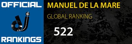 MANUEL DE LA MARE GLOBAL RANKING