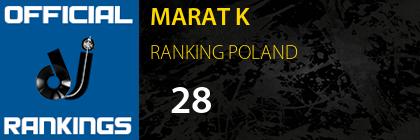 MARAT K RANKING POLAND