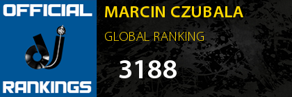 MARCIN CZUBALA GLOBAL RANKING