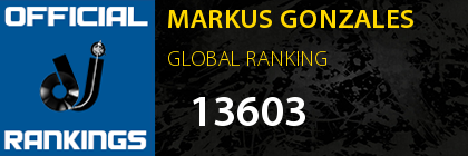 MARKUS GONZALES GLOBAL RANKING