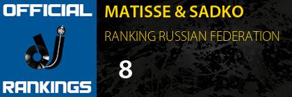 MATISSE & SADKO RANKING RUSSIAN FEDERATION