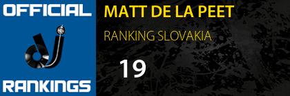 MATT DE LA PEET RANKING SLOVAKIA