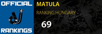 MATULA RANKING HUNGARY