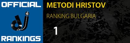 METODI HRISTOV RANKING BULGARIA