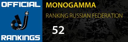 MONOGAMMA RANKING RUSSIAN FEDERATION