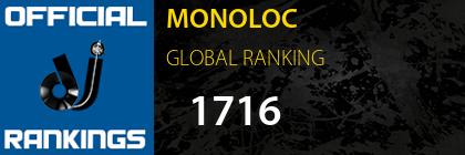 MONOLOC GLOBAL RANKING