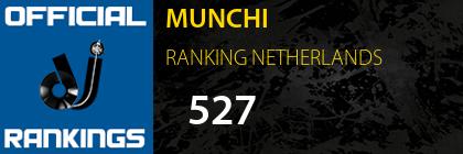 MUNCHI RANKING NETHERLANDS