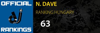 N. DAVE RANKING HUNGARY