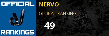 NERVO GLOBAL RANKING