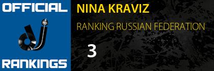 NINA KRAVIZ RANKING RUSSIAN FEDERATION
